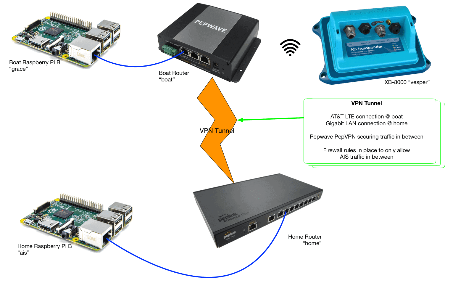 AIS network diagram from Grace