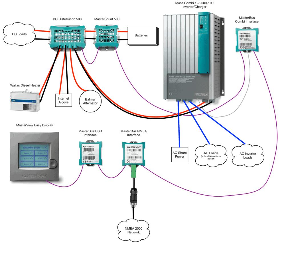 Overview diagram of Grace's MasterVolt power system