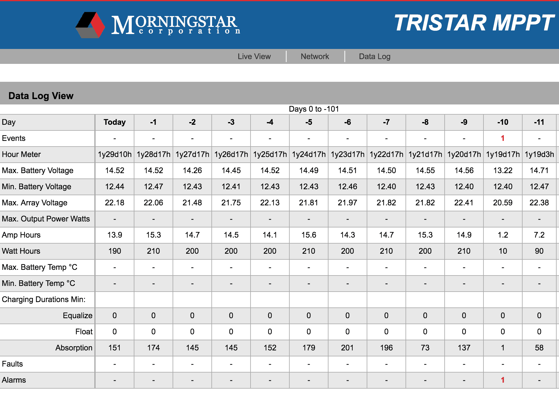 MorningStar TriStar data log