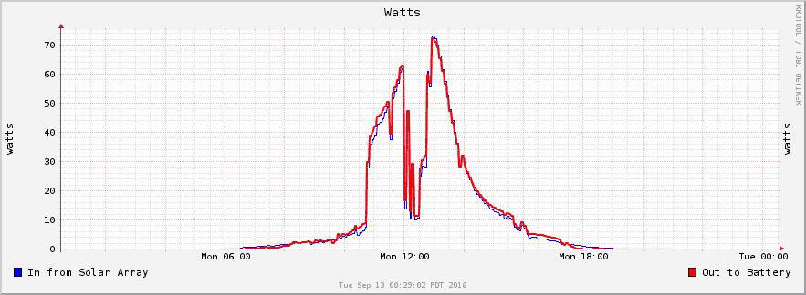 Solar RRD watts