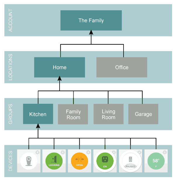 SmartThings container hierarchy - courtesy of dev.smartthings.com