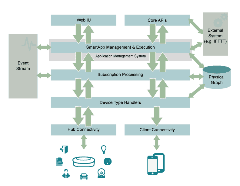 SmartThings architecture overview - courtesy of dev.smartthings.com