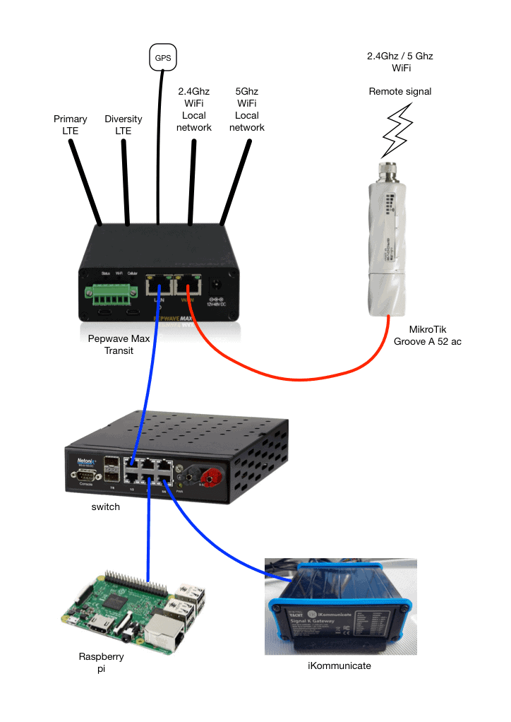 Pleasant Graces Redundant Internet Setup Wiring Digital Resources Indicompassionincorg