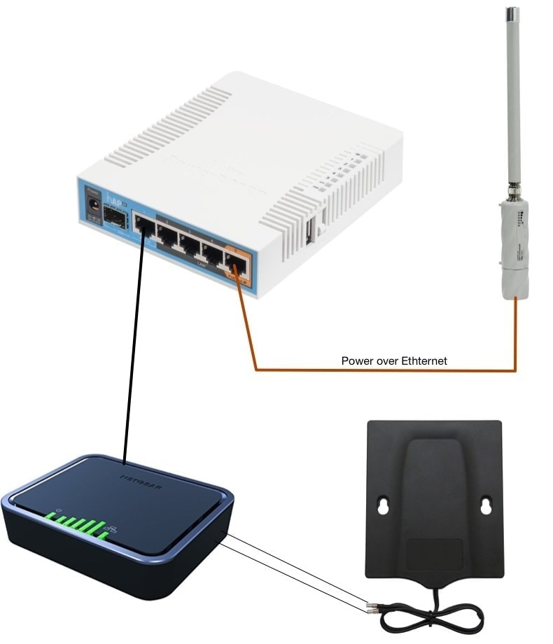 Modular, cheaper boat internet solution via Netgear and MikroTik